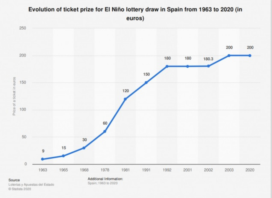 El Nino Loteria -